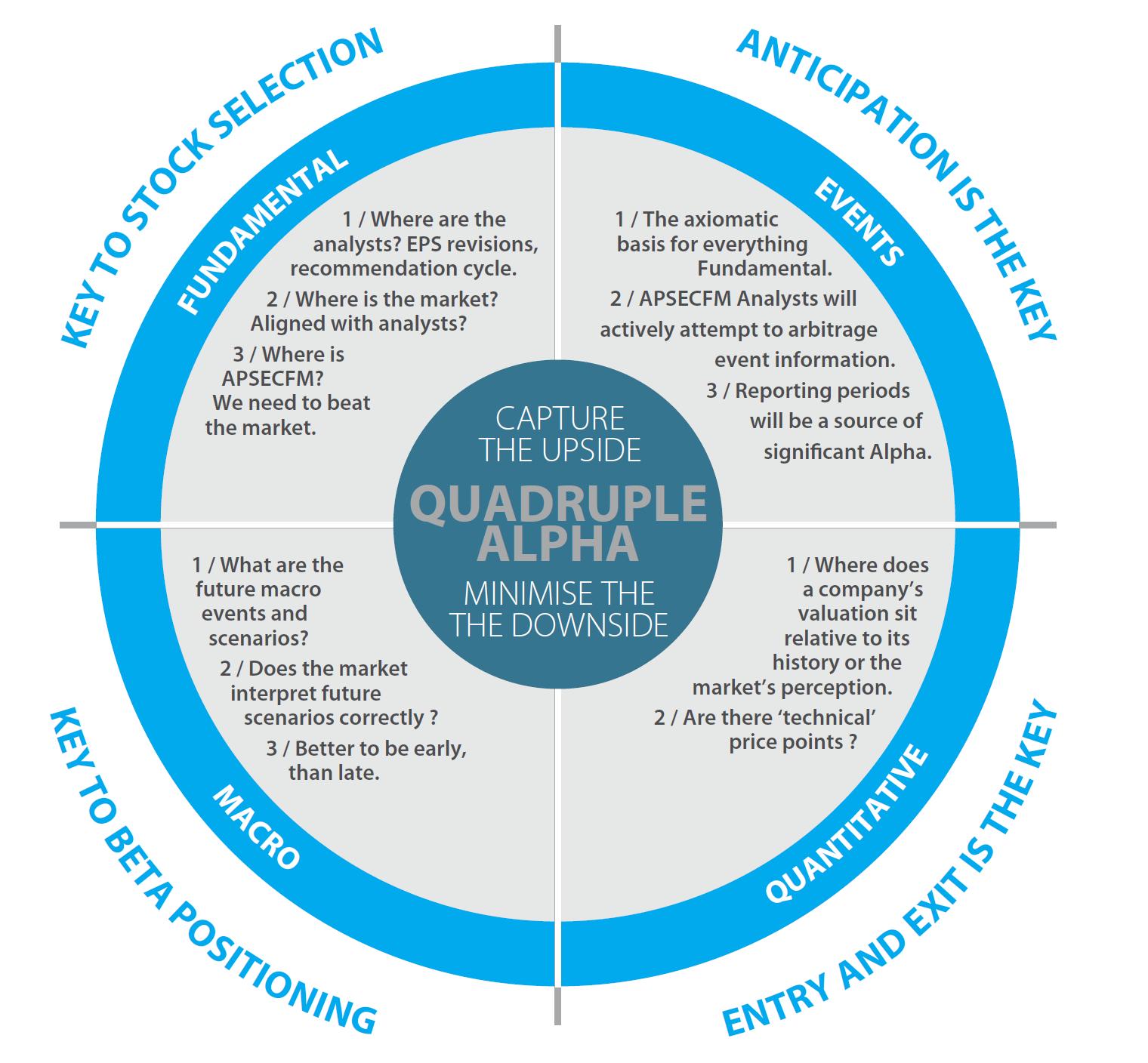Quadruple Alpha Model