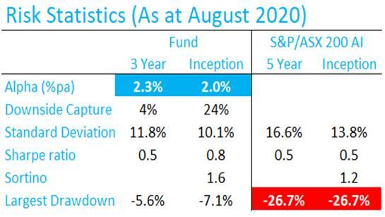 3 year risk statistics chart_September 2020