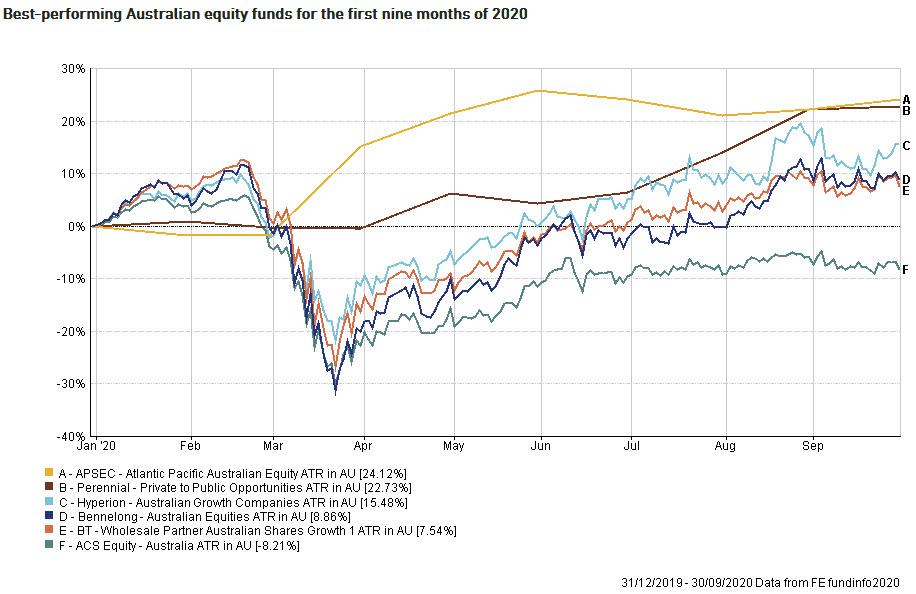 Money Management Top Funds September Internal Chart 2020-11-12_14-45-07