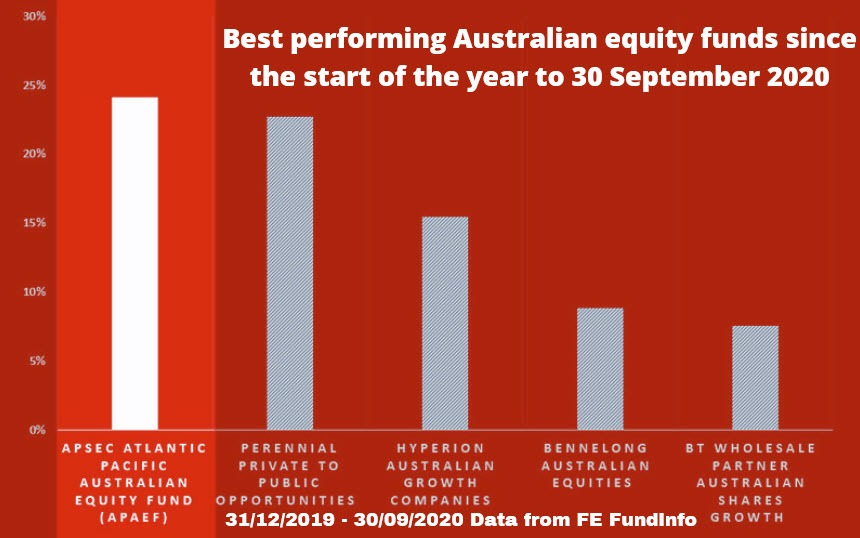 Money Management Top Performing Funds Banner Chart to 30 September 2020