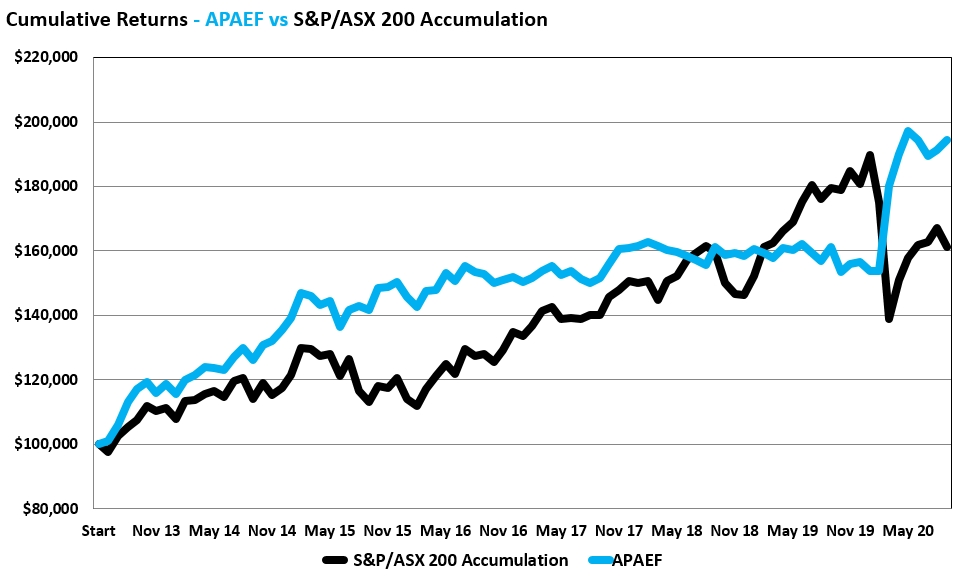 APAEF Performance chart to September 30 2020_100k