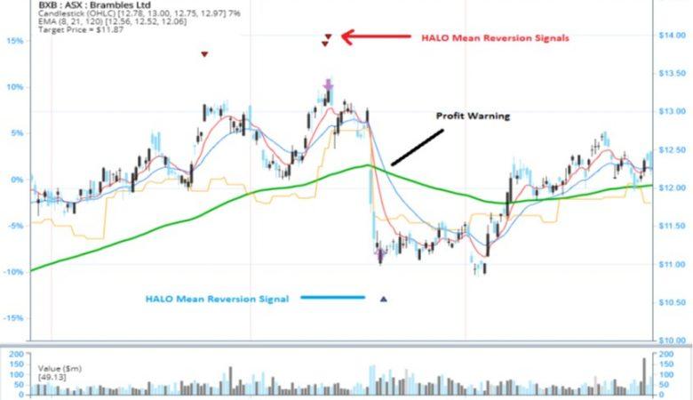 SHORT SELL Mean Reversion Signal – Brambles