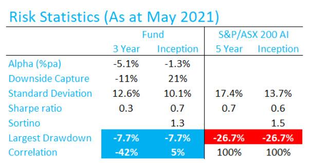 APAEF Risk statistics chart to May 2021_w correlation