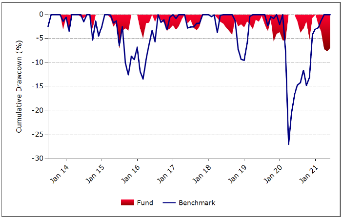 Apsec Drawdown chart May 2021
